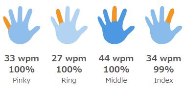 指ごとに分析された練習結果