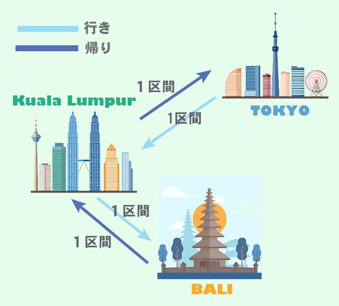 エアアジアの料金表にある1区間とは