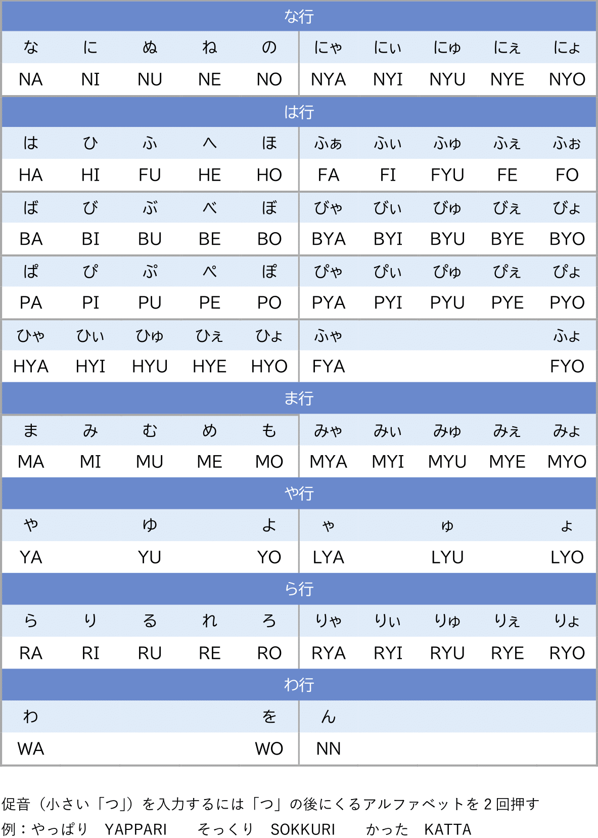 棒 ローマ字 伸ばし